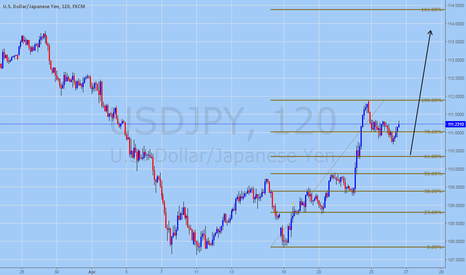 USDJPY: USDJPY Technical Analysis for April 26, 2016