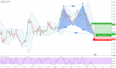 GBPSGD: 38.2% & POSSIBLE 50% Retracement LONG GWAVE