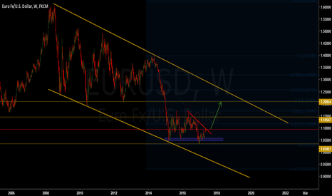 EURUSD: Eur/Usd long term view