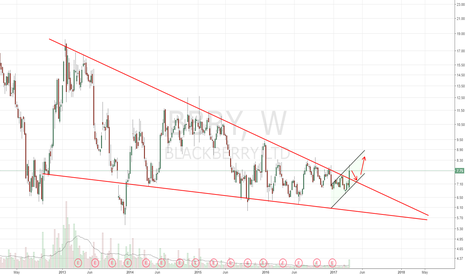 BBRY: Breakout of descending wedge. Rising channel
