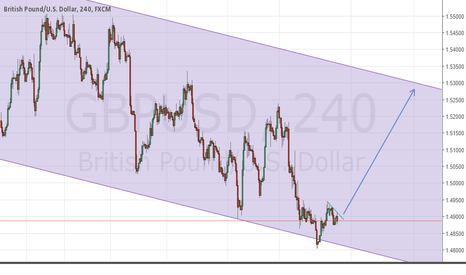 GBPUSD: GBP long set up