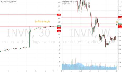 INVN: Bullish Triangle INVN