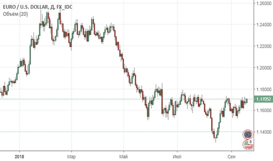 EURUSD: Евро думает, что делать