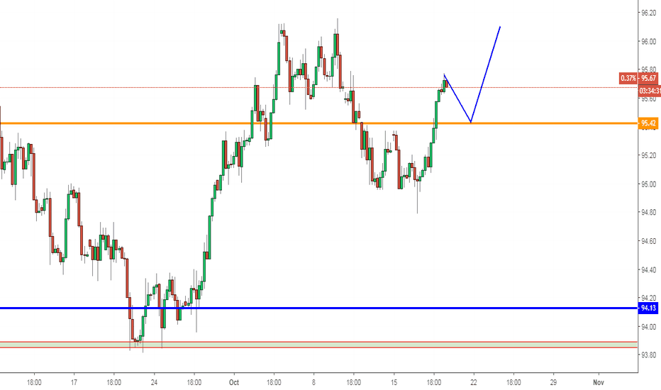 DXY: DXY, Forecast on H4: Up