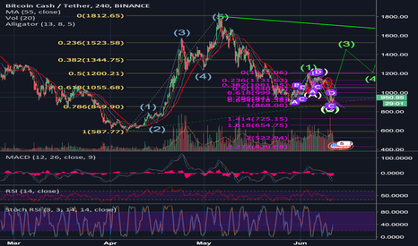 BCCUSDT: BCH Possible Impulse Wave Incoming!