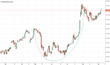 YESBANK: Yesbank - Cup and handle pattern