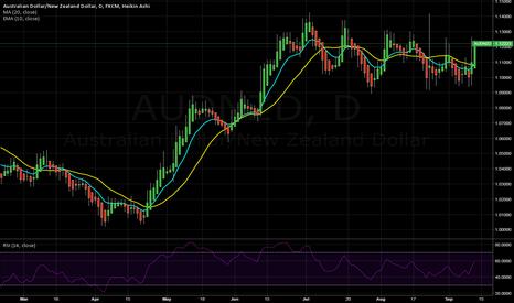 AUDNZD: Longer term Trade AUD/NZD Long