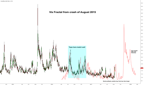 VIX: $VIX compared to 2015
