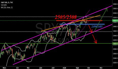 SPX: $SPX #SP500 #SPX
