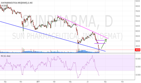 SUNPHARMA: SunPharma : will it retrace ?