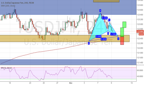USDJPY: Bullish GARTLEY