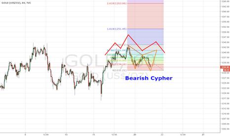 GOLD: Bearish Cypher o