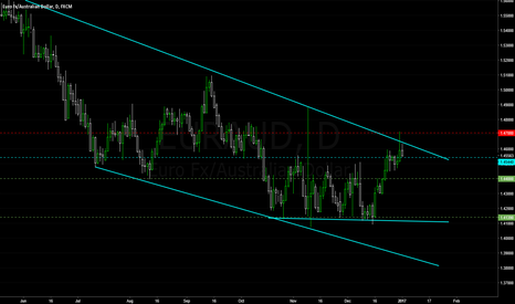 EURAUD: Price Action Short in EUR/AUD