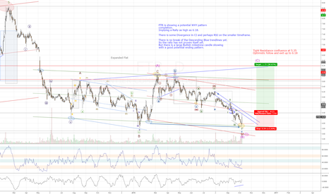 FTR: FTR correction showing signs of a termination
