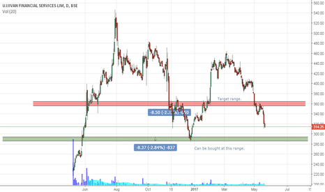 UJJIVAN: Ujjivan - Good opportunity coming our way to buy.