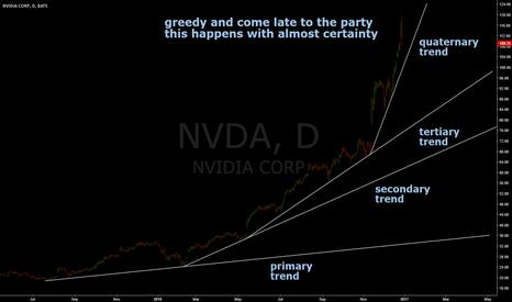 NVDA: $STUDY