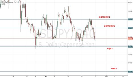 USDJPY: Dovish Fed Expected, Dollar Yen Sell-Off