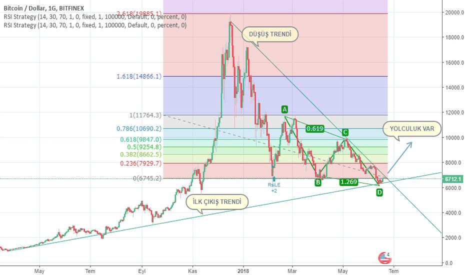 BTCUSD: BTC/USD GRAFİK-1 YENİ