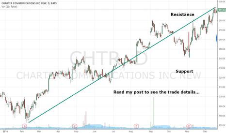 CHTR: Why I Am Shorting $CHTR