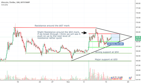LTCUSD: Is Litecoin heading back to the 70's or the 50's? (my opinion)