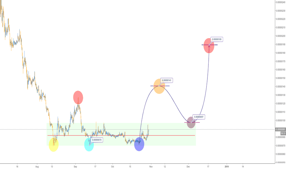 NCASHBTC: NCASH, H4, Buy, 110%