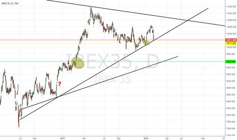 IBEX35: Ibex Tapando Gaps