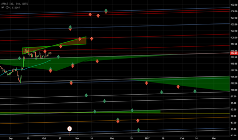 AAPL: APPLE-US - S/R waves that could effect the future price.