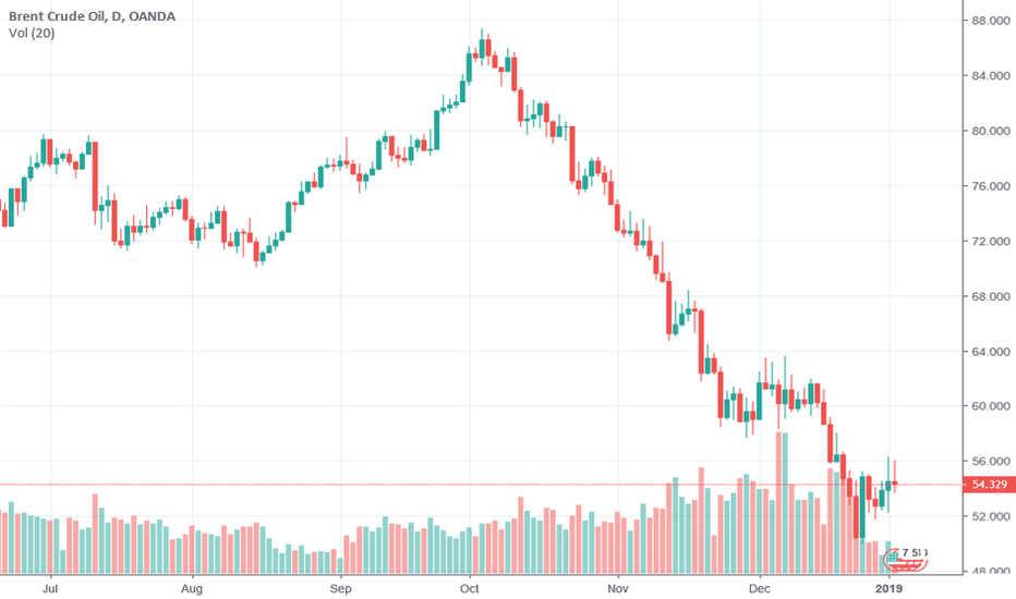 BCOUSD: Oil market: upside correction is unsustainable