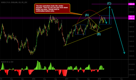 XAUUSD: Gold daily analysis one more down