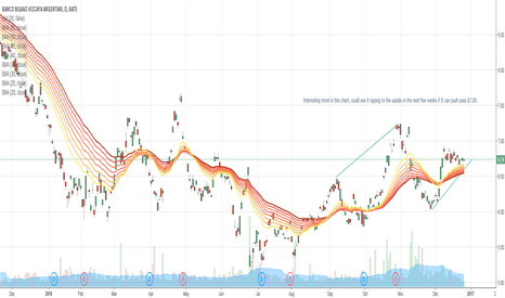 BBVA: BBVA - Possible breakout