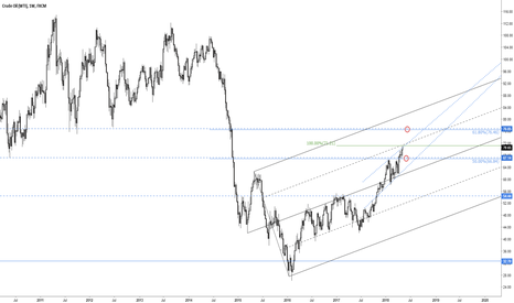 USOIL: Oil weekly levels