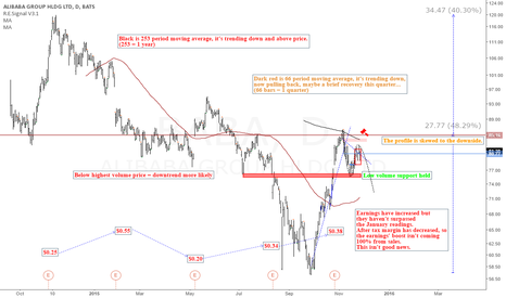 BABA: BABA: Bearish signals on chart, despite local enthusiasm