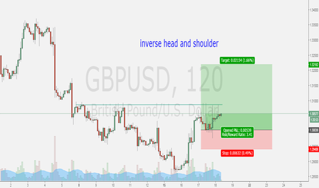 GBPUSD: inverse head and shoulder