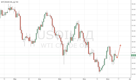 USOIL: Rising global demand will pull oil out of bears grip