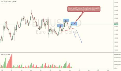 EURUSD: EURUSD - HEAD & SHOULDER WITH PIN BAR