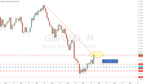 GBPUSD: The Pound is recovering Betwixt