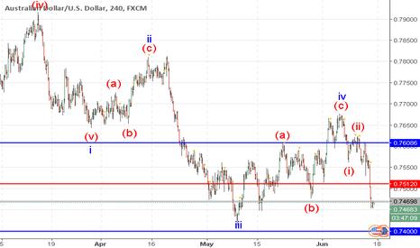 AUDUSD: AUD/USD: wave analysis
