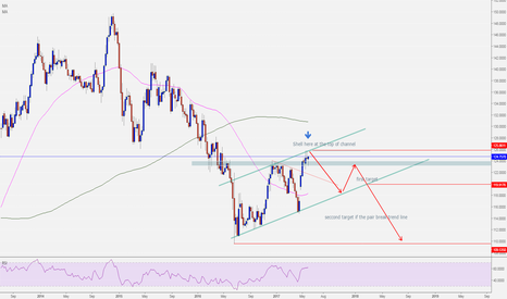 EURJPY: EURJPY WEEKLY CHART SHORT