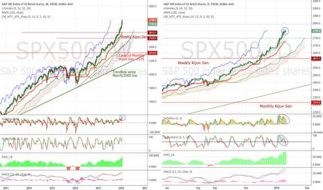 SPX500: Going vertical - notes about a maniac market #SPX $ES
