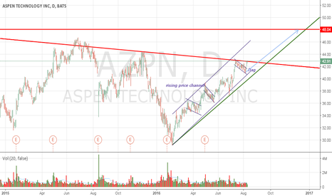 AZPN: AZPN from inclined to horizontal resistance
