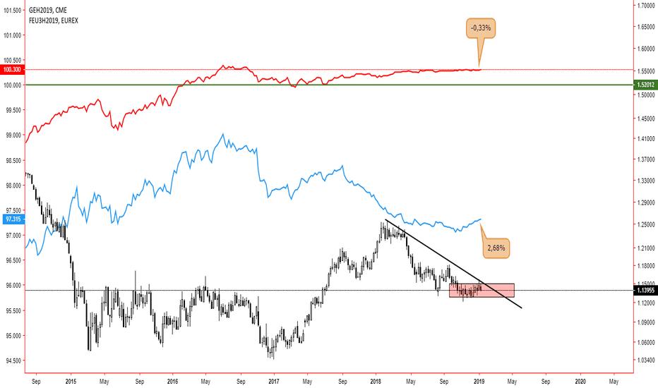 EURUSD: EUR/USD 3-month LIBOR vs EURODOLLAR