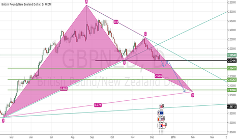 GBPNZD: You can go short if the price breaks 2.23500 handle