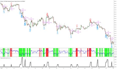 XBTUSD: Почему цены TradingView отличаются