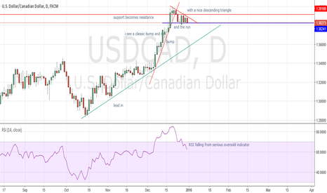 USDCAD: USD/CAD Bump and run pull back