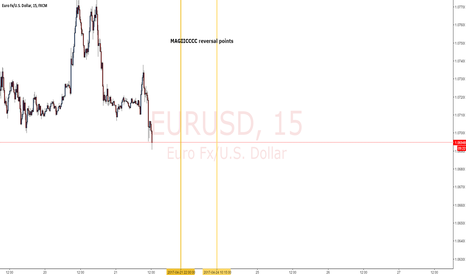 EURUSD: EU reversal points