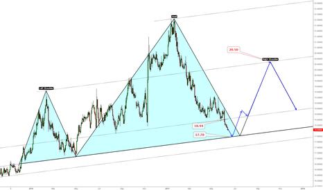 USDMXN: USDMXN potential 20.50 move