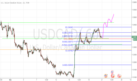 USDCAD: USDCAD LONG Analysis