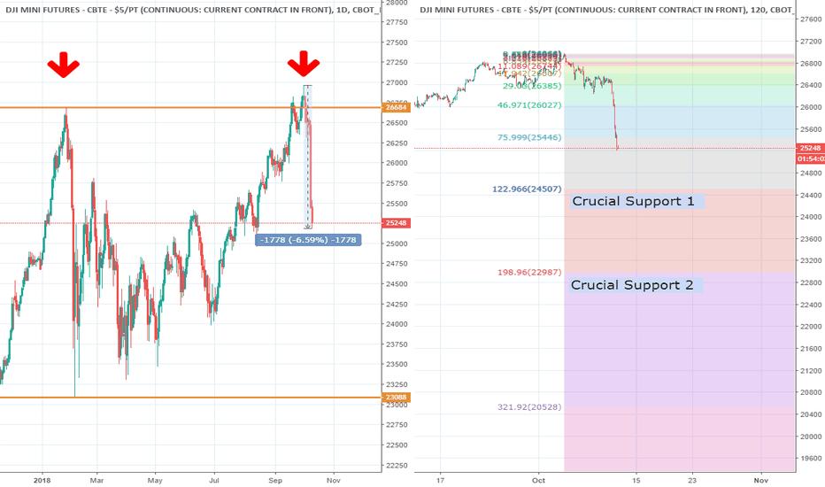 YM1!: Dow Jones - More Down Side Ahead