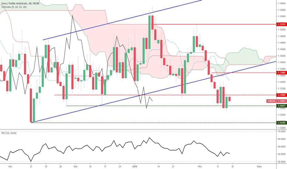 EURUSD: Euro Dollar - Analyse Technique - Vendredi 15 février 2019