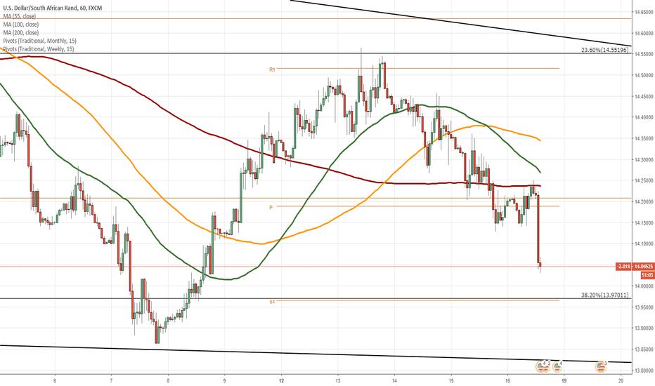 USDZAR: USD/ZAR 1H Chart: Downside potential